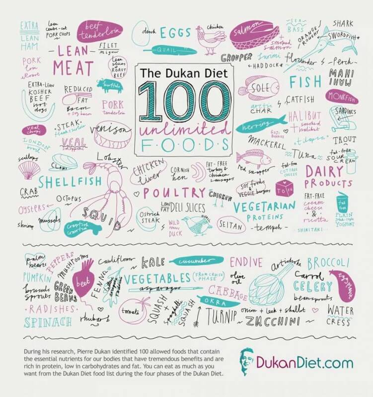 Dukana diēta - produkti infografika